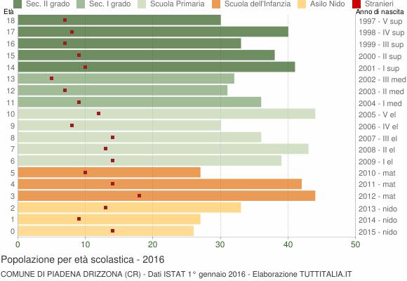 Grafico Popolazione in età scolastica - Piadena Drizzona 2016