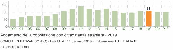 Grafico andamento popolazione stranieri Comune di Ranzanico (BG)