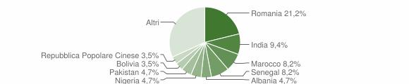 Grafico cittadinanza stranieri - Ranzanico 2019