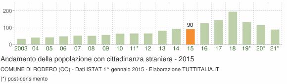 Grafico andamento popolazione stranieri Comune di Rodero (CO)
