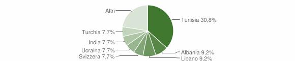 Grafico cittadinanza stranieri - Rodero 2012