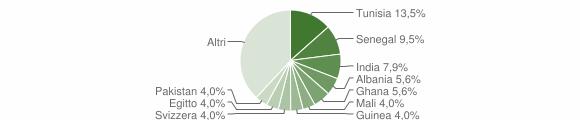 Grafico cittadinanza stranieri - Rodero 2016