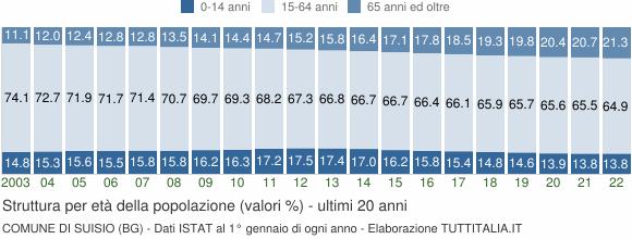 Grafico struttura della popolazione Comune di Suisio (BG)