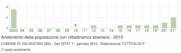 Grafico andamento popolazione stranieri Comune di Valvestino (BS)