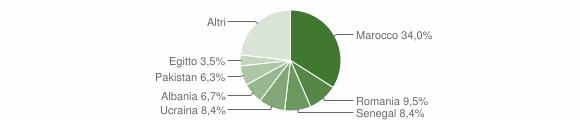 Grafico cittadinanza stranieri - Veduggio con Colzano 2019