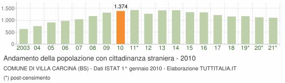 Grafico andamento popolazione stranieri Comune di Villa Carcina (BS)