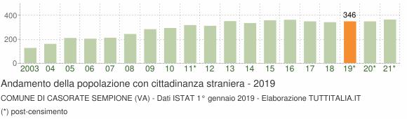 Grafico andamento popolazione stranieri Comune di Casorate Sempione (VA)