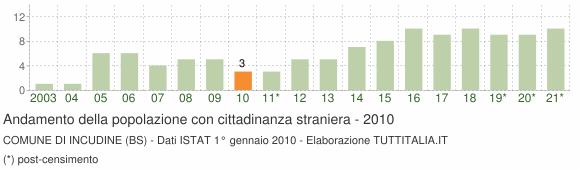 Grafico andamento popolazione stranieri Comune di Incudine (BS)