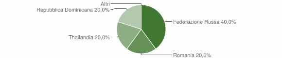 Grafico cittadinanza stranieri - Incudine 2012