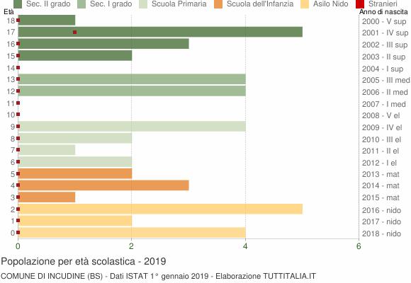 Grafico Popolazione in età scolastica - Incudine 2019
