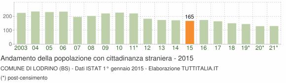 Grafico andamento popolazione stranieri Comune di Lodrino (BS)