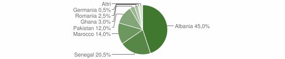 Grafico cittadinanza stranieri - Lodrino 2008