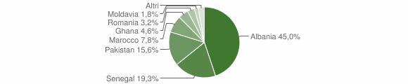 Grafico cittadinanza stranieri - Lodrino 2011