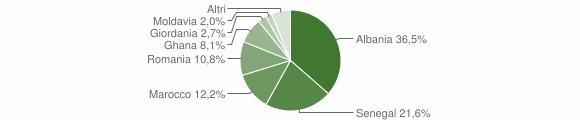 Grafico cittadinanza stranieri - Lodrino 2018