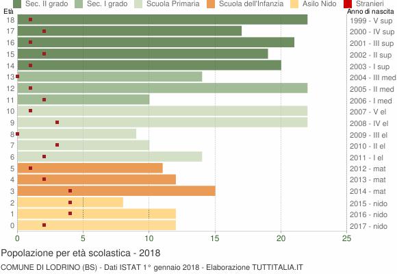 Grafico Popolazione in età scolastica - Lodrino 2018