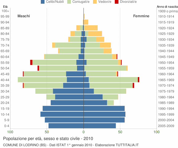 Grafico Popolazione per età, sesso e stato civile Comune di Lodrino (BS)