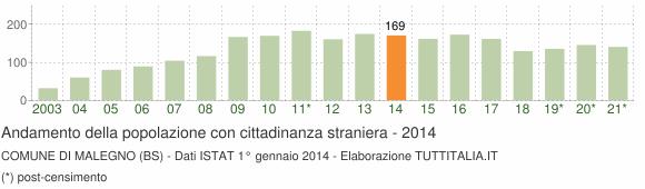 Grafico andamento popolazione stranieri Comune di Malegno (BS)