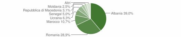 Grafico cittadinanza stranieri - Malegno 2012