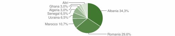 Grafico cittadinanza stranieri - Malegno 2014