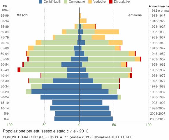 Grafico Popolazione per età, sesso e stato civile Comune di Malegno (BS)