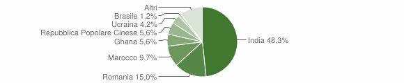 Grafico cittadinanza stranieri - Marcaria 2019