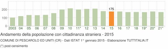 Grafico andamento popolazione stranieri Comune di Pescarolo ed Uniti (CR)