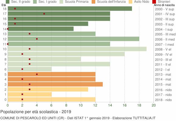 Grafico Popolazione in età scolastica - Pescarolo ed Uniti 2019
