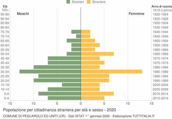 Grafico cittadini stranieri - Pescarolo ed Uniti 2020