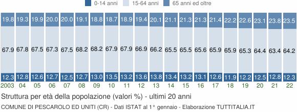 Grafico struttura della popolazione Comune di Pescarolo ed Uniti (CR)