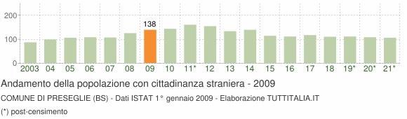Grafico andamento popolazione stranieri Comune di Preseglie (BS)