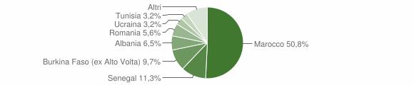 Grafico cittadinanza stranieri - Preseglie 2008