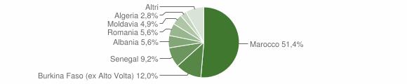 Grafico cittadinanza stranieri - Preseglie 2010
