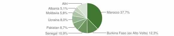 Grafico cittadinanza stranieri - Preseglie 2014