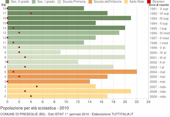 Grafico Popolazione in età scolastica - Preseglie 2010