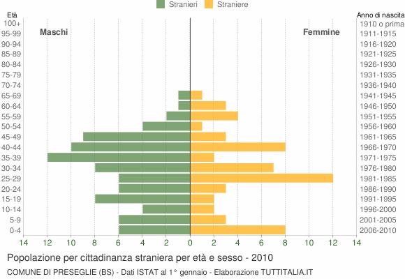 Grafico cittadini stranieri - Preseglie 2010