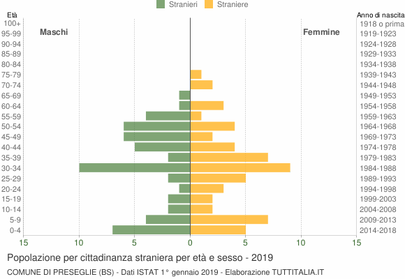 Grafico cittadini stranieri - Preseglie 2019