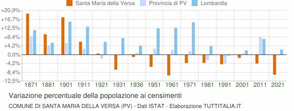 Grafico variazione percentuale della popolazione Comune di Santa Maria della Versa (PV)