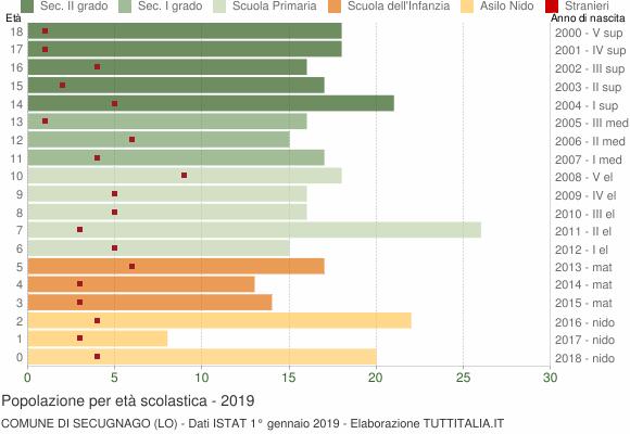 Grafico Popolazione in età scolastica - Secugnago 2019