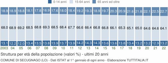 Grafico struttura della popolazione Comune di Secugnago (LO)