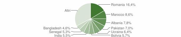Grafico cittadinanza stranieri - Seriate 2019