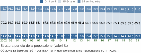 Grafico struttura della popolazione Comune di Seriate (BG)