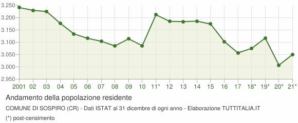 Andamento popolazione Comune di Sospiro (CR)