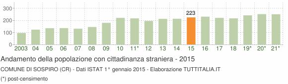 Grafico andamento popolazione stranieri Comune di Sospiro (CR)