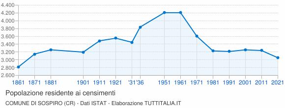 Grafico andamento storico popolazione Comune di Sospiro (CR)