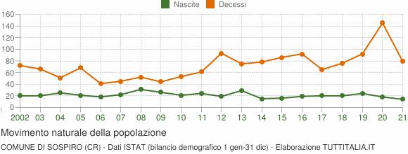Grafico movimento naturale della popolazione Comune di Sospiro (CR)