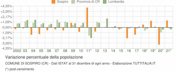 Variazione percentuale della popolazione Comune di Sospiro (CR)