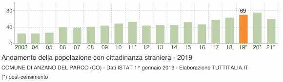 Grafico andamento popolazione stranieri Comune di Anzano del Parco (CO)