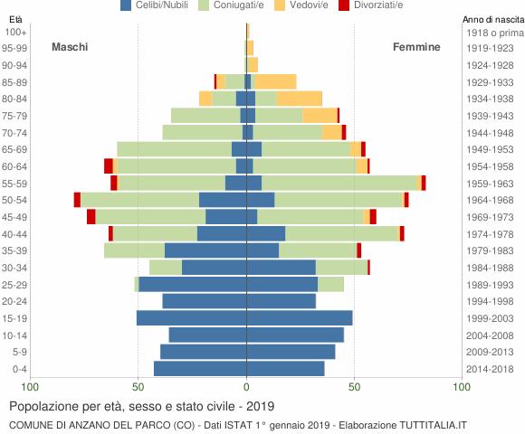 Grafico Popolazione per età, sesso e stato civile Comune di Anzano del Parco (CO)