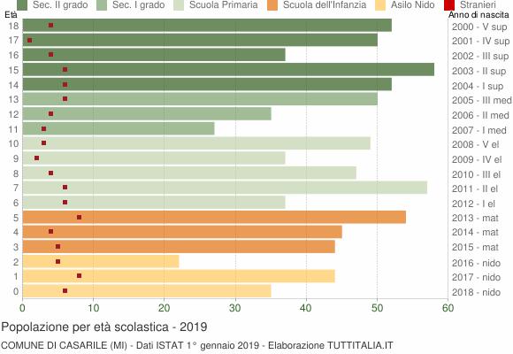 Grafico Popolazione in età scolastica - Casarile 2019