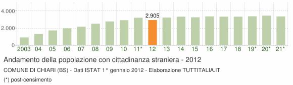 Grafico andamento popolazione stranieri Comune di Chiari (BS)